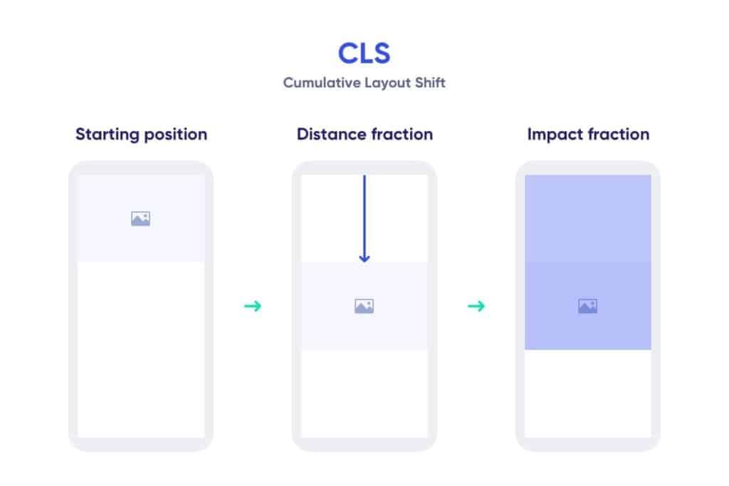 Web Vitals - CLS formula