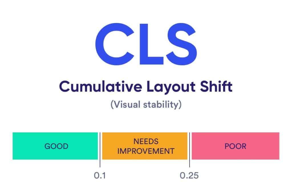 Web Vitals - CLS score