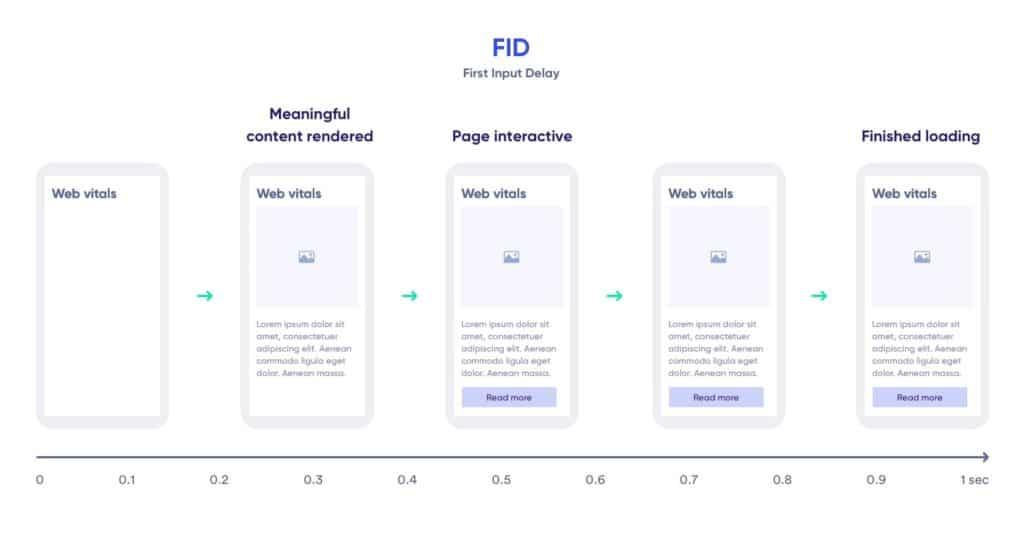Web Vitals - Example FID
