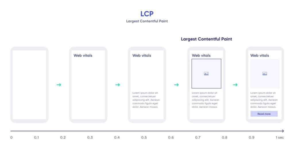 Web Vitals - Example LCP