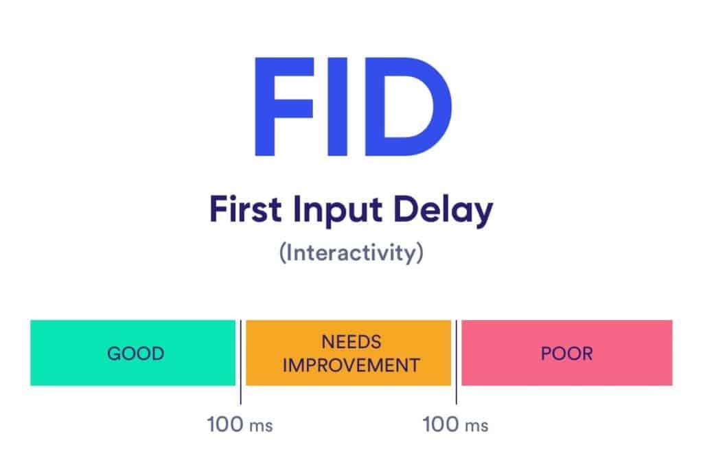 Web Vitals - FID score