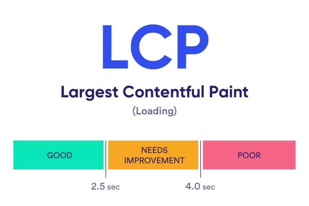 Web Vitals - LCP score