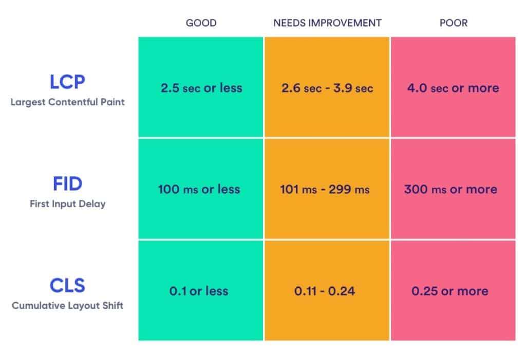 Web Vitals - Score overview